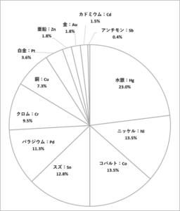 金属アレルギー結果グラフ
